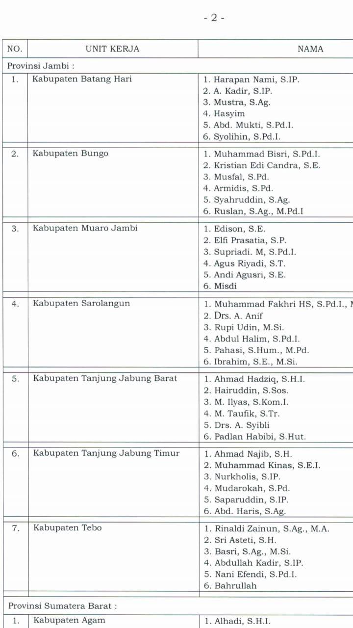 Daftar 3 Besar Komisioner Terpilih di 7 KPU Kabupaten