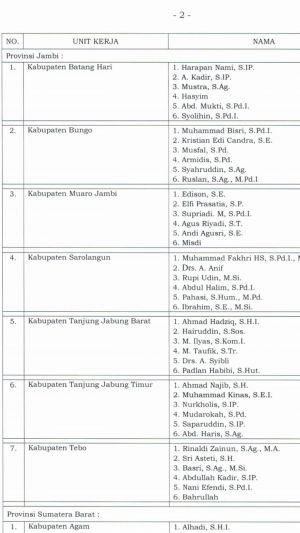 BREAKING NEWS: Ini 3 Besar Komisioner Terpilih di 7 KPU Kabupaten