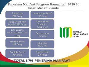 Fantastik...Insan Madani Mampu Layani 6.791 Penerima Manfaat Selama Ramadan