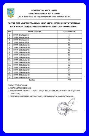 Keluarkan Diskresi, Wali Kota Jambi Tambah Kuota Penerimaan Siswa SMP Negeri, Berikut Daftar Sekolah