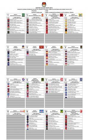 Ini Daftar Caleg Tetap dari Dapil Kerinci-Sungaipenuh