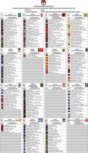 Ini Daftar Caleg Tetap dari Dapil Batanghari-Muarojambi