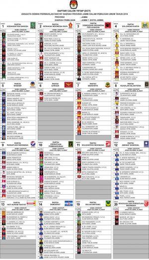 Ini Daftar Caleg Tetap dari Dapil Kota Jambi