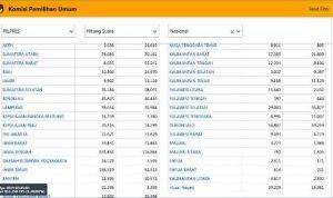 Berbalik Situng Pagi ini, Prabowo-Sandi Menang di 18 Provinsi, Jokowi-Maruf 16 Provinsi, Tapi..