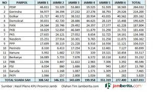 Raih 9 Kursi, PDIP Pemenang Pemilu DPRD Provinsi Jambi, Berikut Perolehan Suara Lengkap Parpol