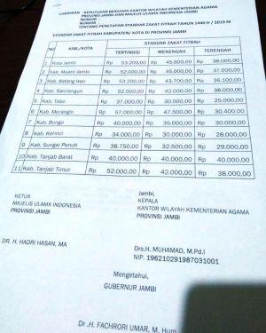 Pengumuman: Ini Standar Zakat Fitrah setiap Kab/Kota se Provinsi Jambi