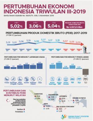 BPS Sebut Triwulan III-2019, Ekonomi Indonesia Tumbuh 5,02 Persen