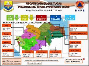 Update Data Virus Corona Di Provinsi Jambi, ODP Berkurang 30 Orang