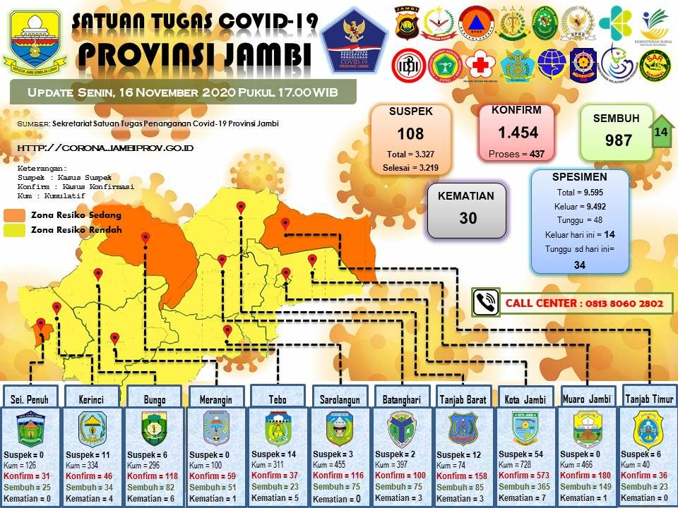 Hari Ini Nihil Kasus Covid 19 Provinsi Jambi 14 Sembuh