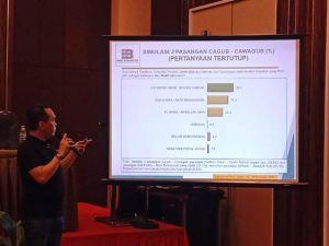 Fachrori - Syafril Raih Elektabilitas Tertinggi 39,9 Persen Berdasarkan Survei Indo Barometer
