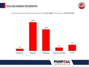 Survei Puspoll Indonesia: 46,4 Persen Puas Dengan Pemerintah Saat ini, 34,8 Persen Tidak Puas