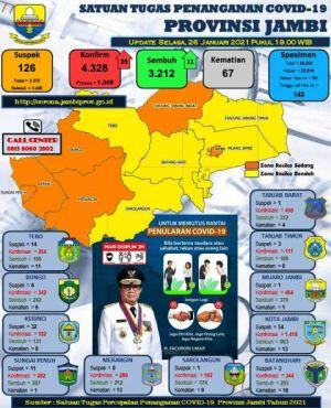 Kasus Covid-19 Provinsi Jambi Bertambah 39 Orang, Berikut Datanya