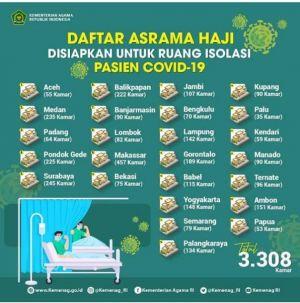 Asrama Haji Jambi Siapkan 107 Kamar Untuk Ruang Isolasi Pasein Covid-19